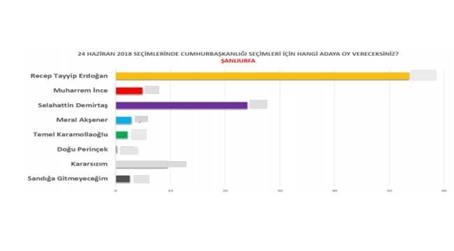 Şanlıurfa'da İlk Seçim Anketini Yayınladılar