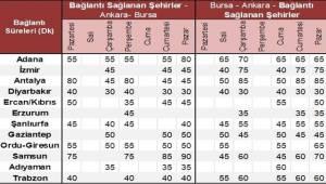 Bursa'dan Urfa'ya Aktarmalı Uçuşlar Başlıyor